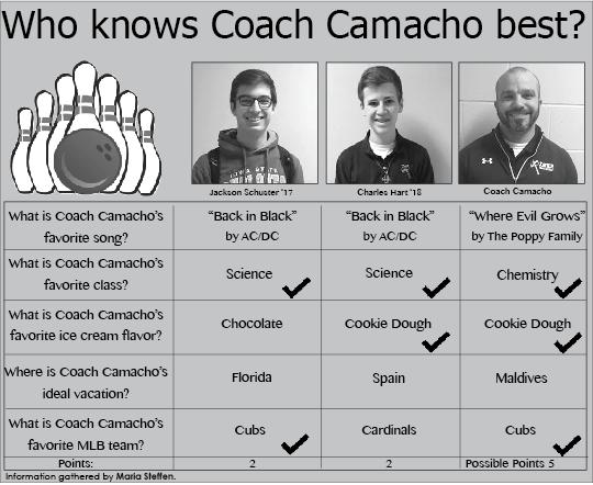 Who Knows Coach Camacho best?