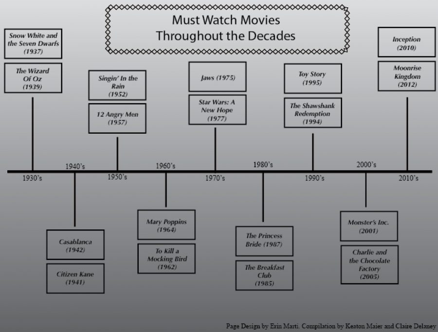 Must Watch Movies Throughout the Decades