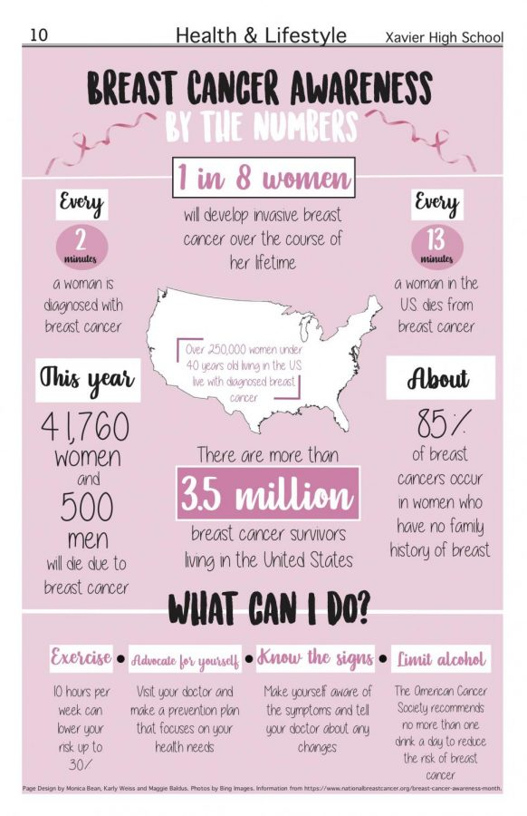 Breast+Cancer+awareness+by+the+numbers