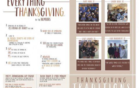 Everything Thanksgiving