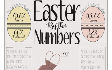 Easter by the numbers