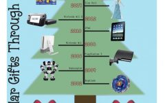 Most Popular Gifts Through the Years